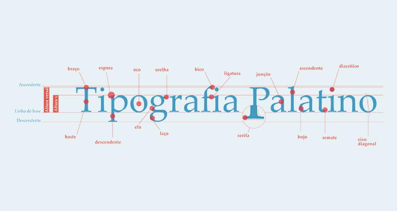 Tipografia e seus termos